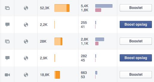 FacebookOpslagsinteraktionStatistik
